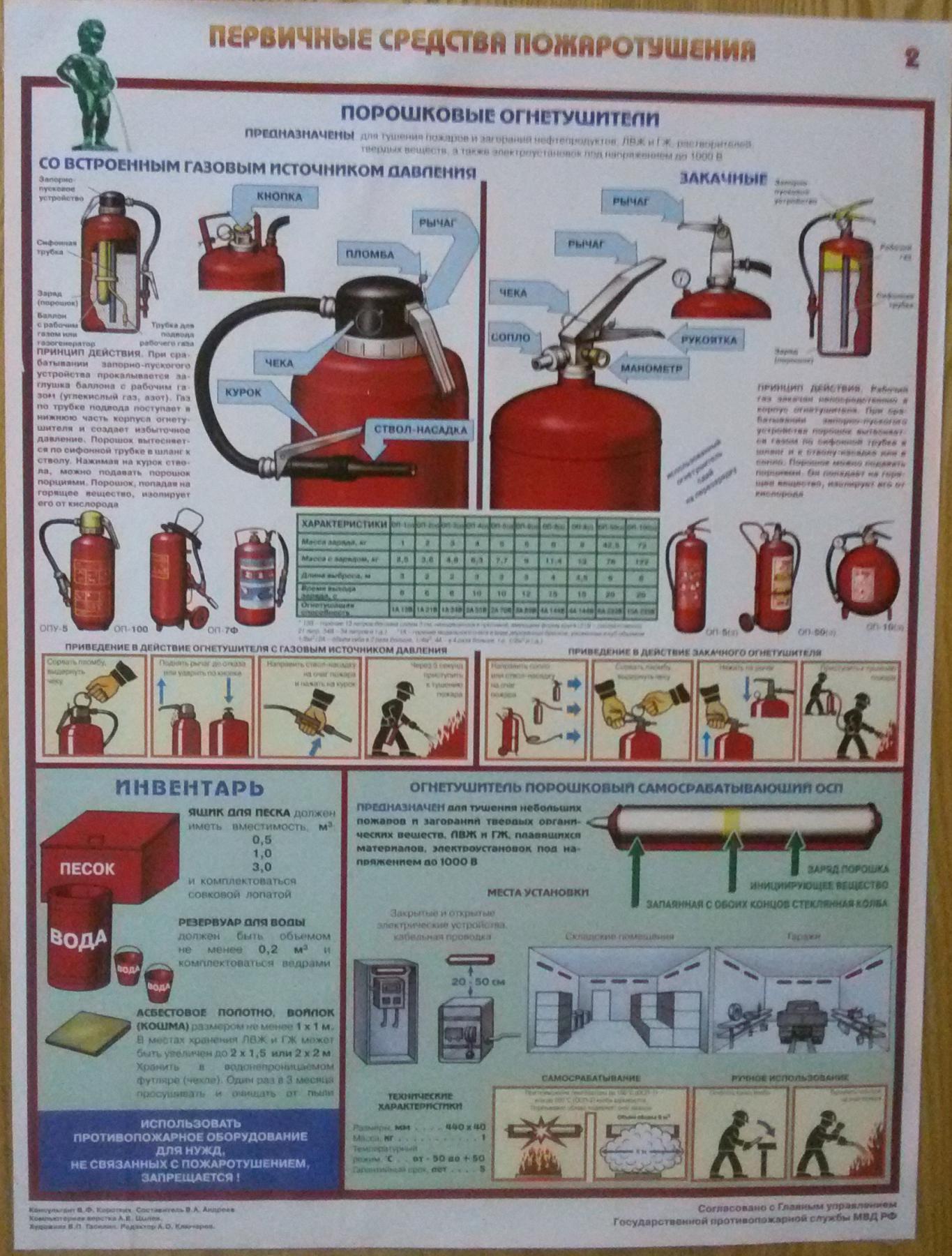 давал картинки плакаты первичные средства пожаротушения все