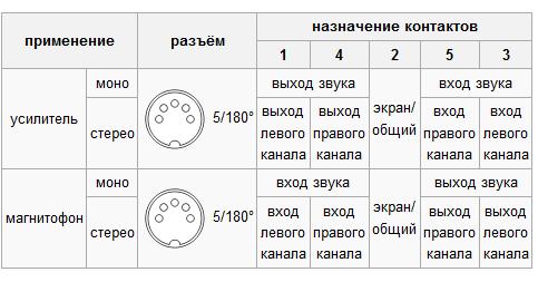 Разъём DIN5  ronessu