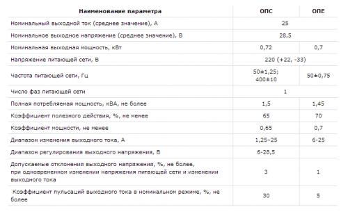 Батарей Опс-25-28,5