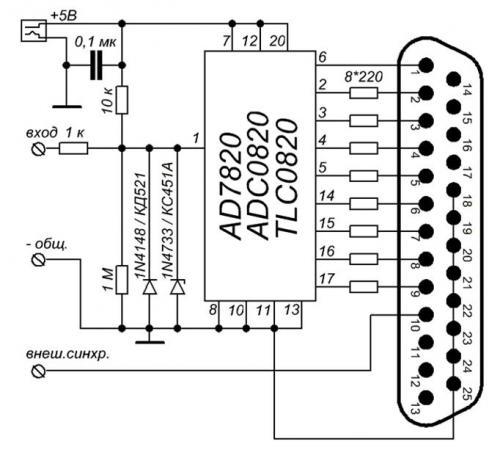 Основой приставки является широкораспространенный АЦП, выпускаемый фирмами Analog Devices (AD7820), National...