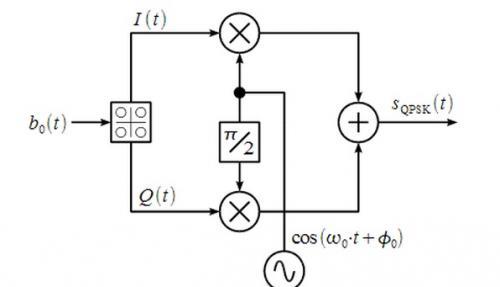 Пожалуйста, помогите заполнить функциональную схему квадратурной фазовой манипуляции элементами (например...