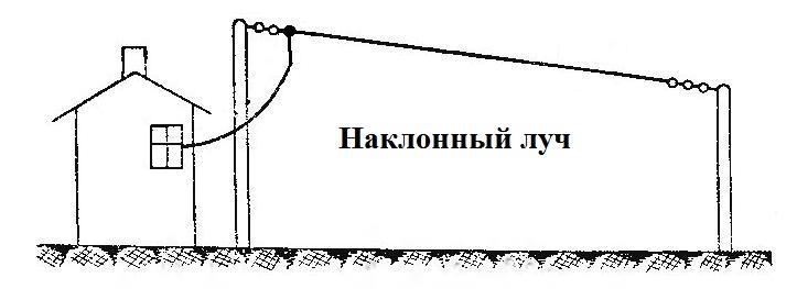 Наклонный луч кв антенна