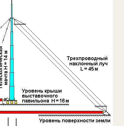 Антенна наклонный луч на 160 м своими руками 44