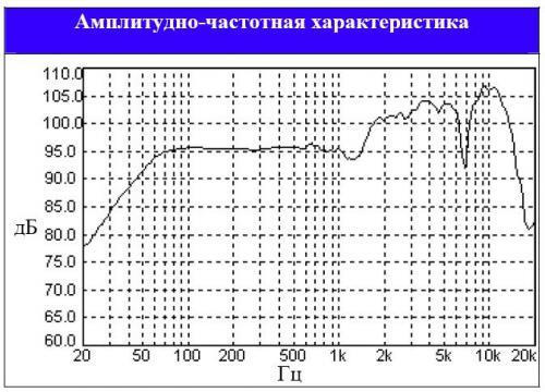 Устройство коррекции ачх динамических головок