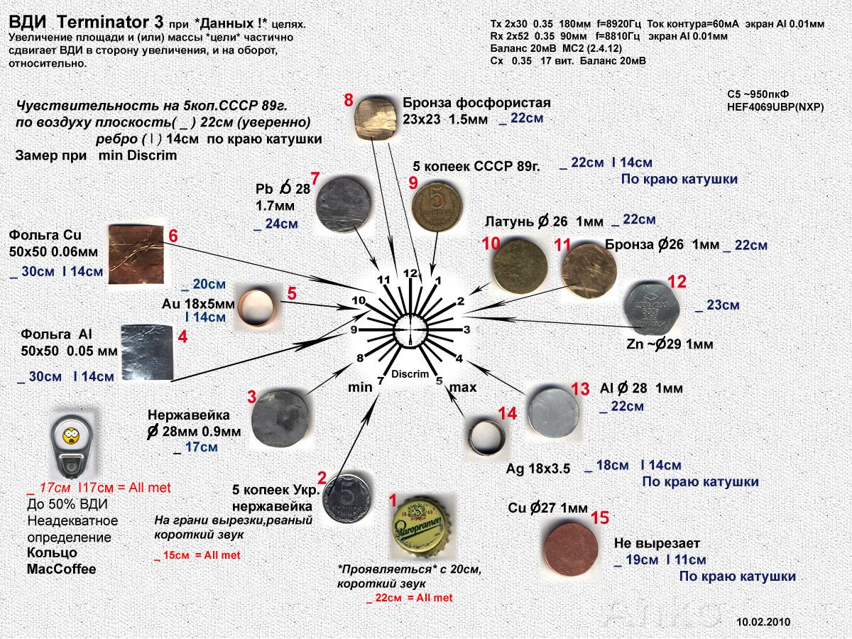 9 способов увеличить глубину обнаружения целей - МДРЕГИОН. РУ
