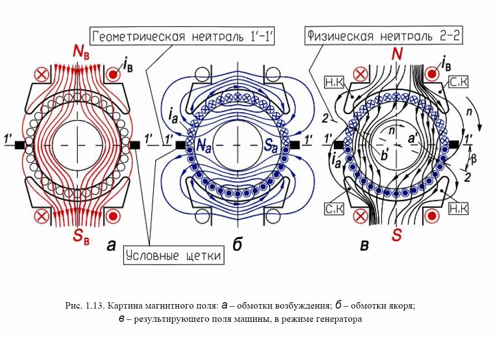 Схема выхода тока из генератора асинхронного двигателя