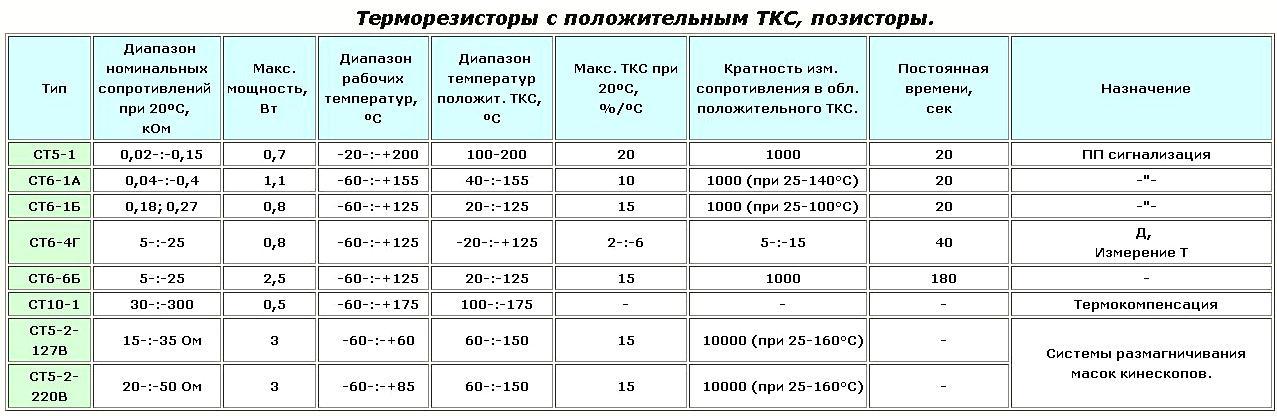 чем приступить ст 15-3 220в характеристики системе управления