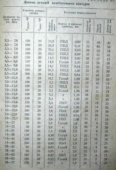Таблица выбора L и C на КВ.jpg