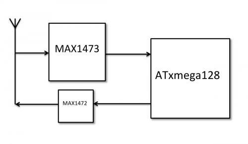 Помогите пожалуйста организовать приемо/передачу между двумя приемо/передатчиками на...