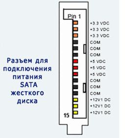 Внешний вид большинства существующих разъемов блока питания компьютера представлен на рисунке.