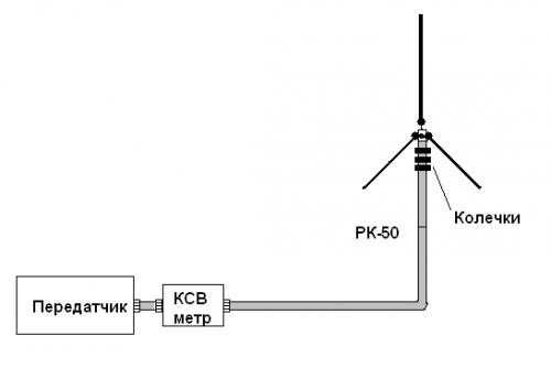 Подключение КСВ метра.  Вообще нужен тебе КСВ метр и измеритель проходящей мощности.  В крайнем случае если антенна...