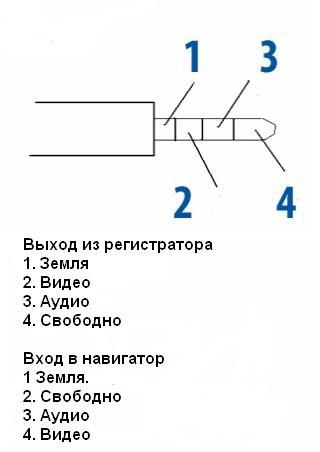 Как сделать видеовход на навигаторе - Шкаф и точка