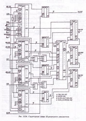 Ищу специалиста разработать на ИМС КР1802ВР5 матричный умножитель целых сомножителей со знаком в дополнительном коде...