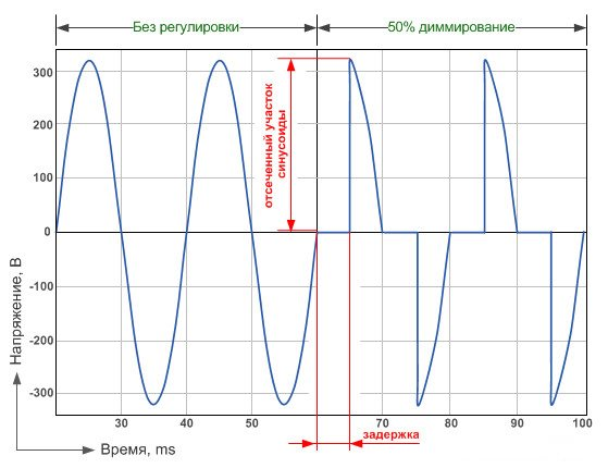 Полная-синусоида-при-максимальной-яркости-лампы-и-усеченная-синусоида-при-неполной-яркости-лампы.jpg