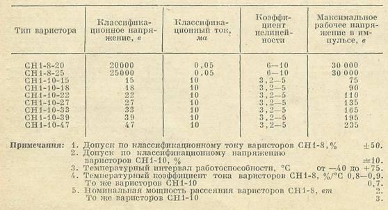 Varistory_dlya_tsvetnyh_televizorov3.jpg