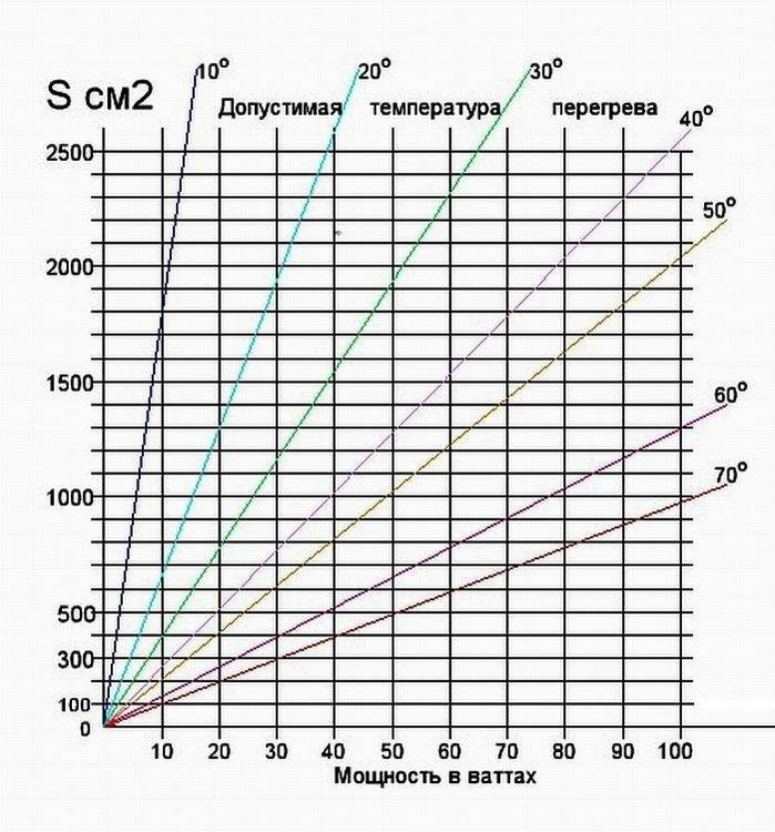 расчет радиатора график.jpg